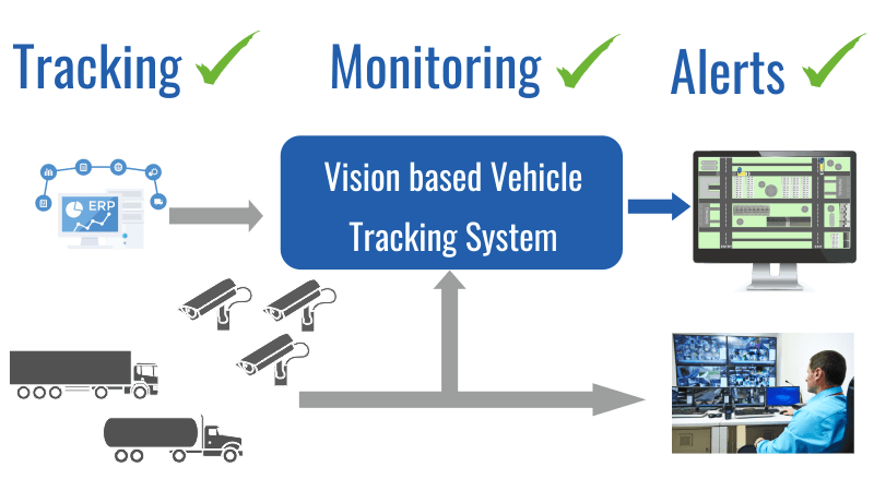 How vision based vehicle tracking system works